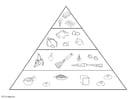 Målarbild Matpyramid